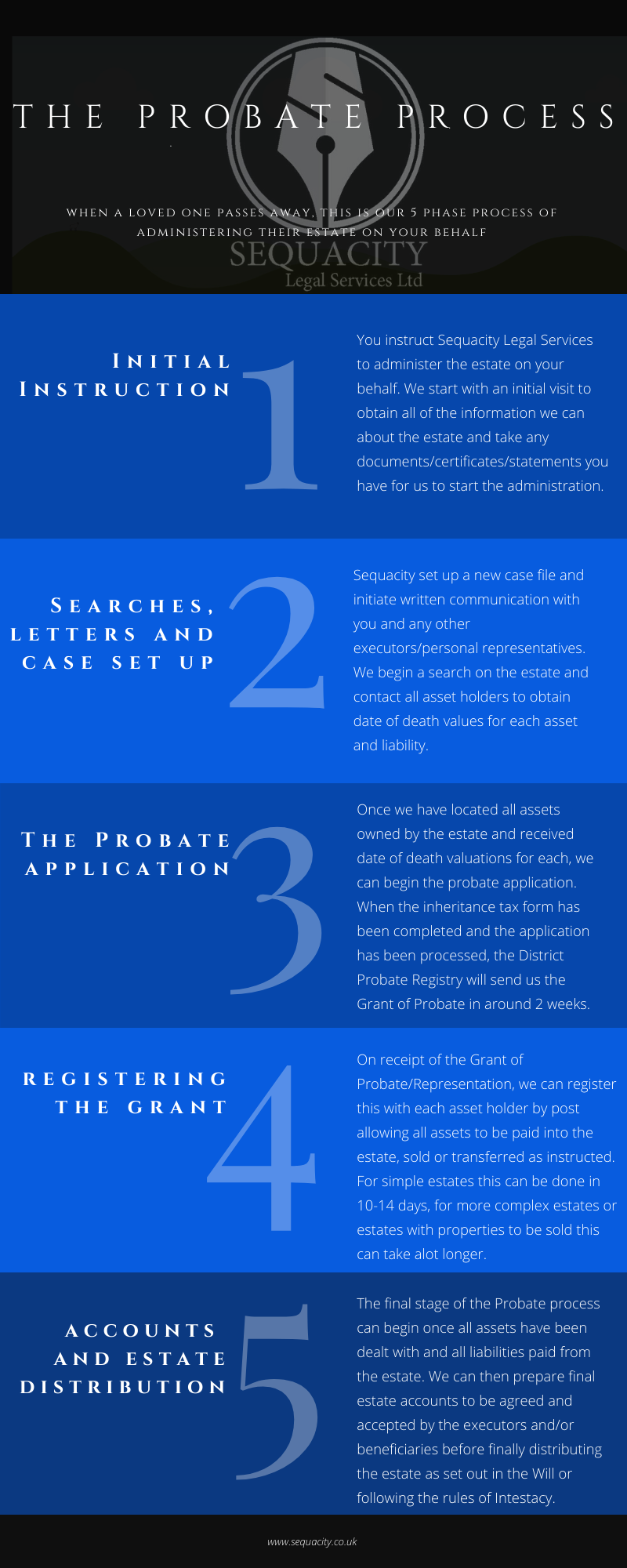 Low cost Probate Process